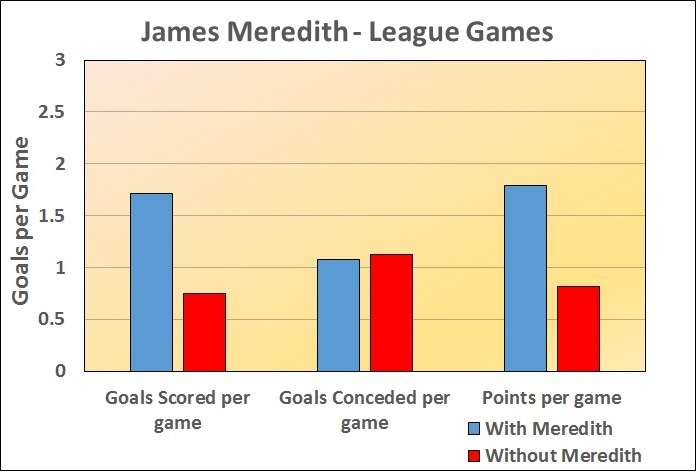 James Meredith 1