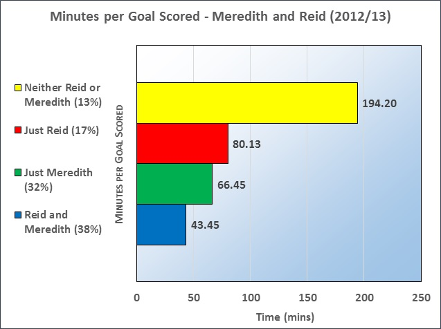 Meredith Graph 2