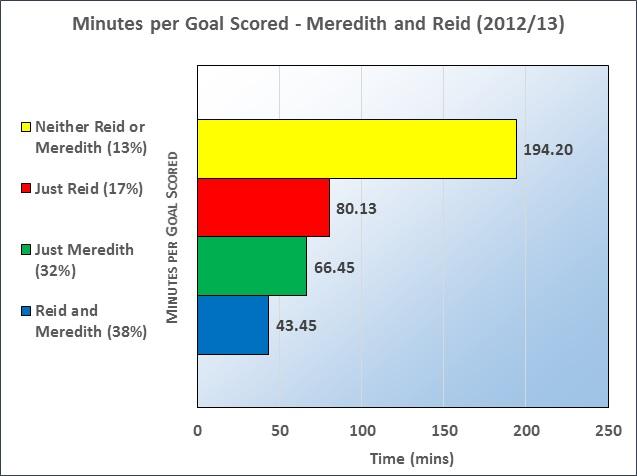 Meredith Graph 2