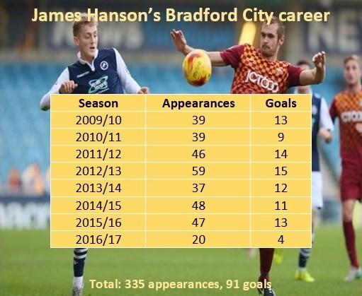 hanson-career